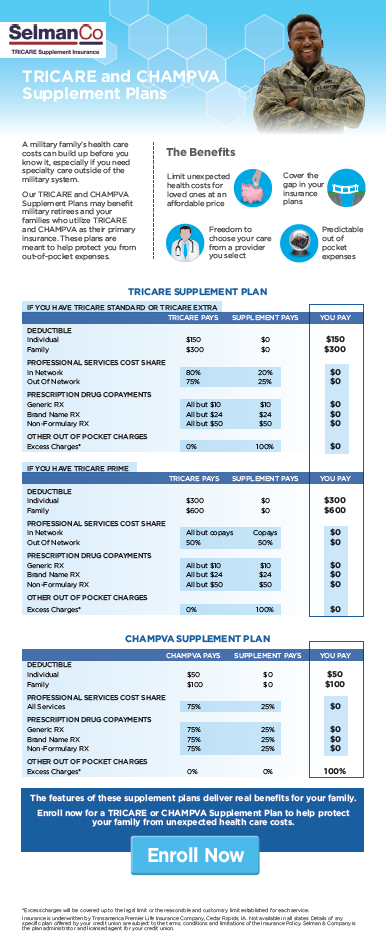 Tricare Supplement Champva Infographic Thumbnail Long Png