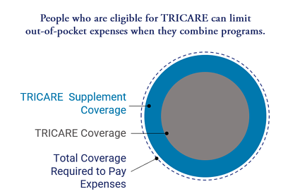 TRICARE Supplement Coverage Diagram